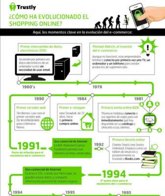 Infografia-evolucion-de-la-historia-del-eCommerce